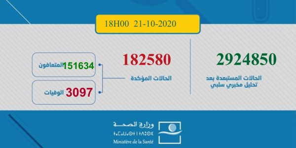 حصيلة كورونا اليوم: 3577 مغربي ومغربية تصابو و52 ماتو و2796 تشافاو.. الطوطال: 182580 إصابة و3079 وفاة و151634 متعافي.. و27867 كيتعالجو منهم 625 حالتهم خطيرة