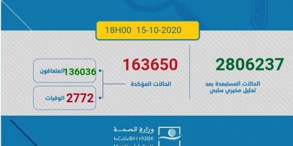 مازال الإصابات والوفايات طالعين.. اليوم 3317 مغربي ومغربية تصابو بكورونا و46 ماتو و2077 تشافاو.. الطوطال: 163650 إصابة و2772 وفاة و136036 متعافي.. و24842 كيتعالجو منهم 521 حالتهم خطيرة
