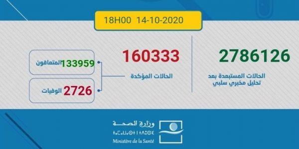 مابقيناش نزلو على 3000.. اليوم تصاب 3387 مغربي ومغربية بكورونا و41 ماتو و2497 تشافاو.. الطوطال: 160333 إصابة و2726 وفاة و133959 متعافي.. و23648 كيتعالجو منهم 525 حالتهم خطيرة