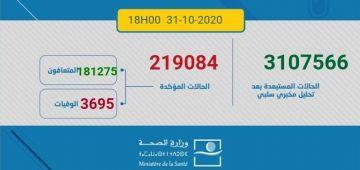 حصيلة كورونا اليوم.. 3790 مغربي ومغربية تقاسو و70 ماتو و3350 تشافاو.. الطوطال: 219084 إصابة و3695 وفاة و181275 حالة شفاء.. و34114 كيتعالجو منهم 814 فحالة خطيرة