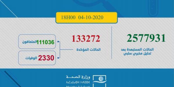 حصيلة كورونا اليوم.. 2044 مغربي ومغربية تصابو و37 ماتو و2349 تشافاو.. الطوطال: 133272 إصابة و2330 وفاة و111036 حالة شفاء.. و19906 كيتعالجو منهم 461 فحالة خطيرة