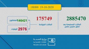 حصيلة كورونا اليوم: 2117 مغربي ومغربية تصابو و48 ماتو و2449 تشافاو.. الطوطال: 175749 إصابة و2976 وفاة و146421 متعافي.. و26352 كيتعالجو منهم 539 حالتهم خطيرة
