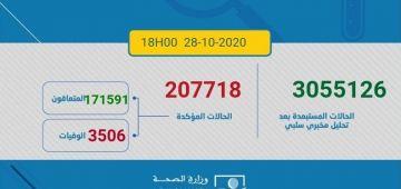 الوفيات والإصابات بكورونا مازالة طالعة.. اليوم 3985 مغربي ومغربية تصابو و61 ماتو و2885 تشافاو.. الطوطال: 207718 إصابة و3506 وفاة و171591 متعافي.. و32621 كيتعالجو منهم 781 فحالة خطيرة