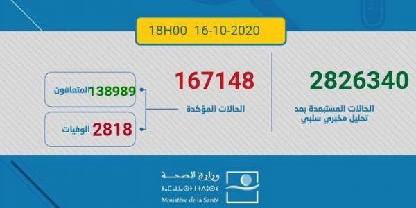 مازال الإصابات طالعين.. اليوم تقاسو 3498 مغربي ومغربية بكورونا و46 ماتو و2953 تشافاو.. الطوطال: 167148 إصابة و2818 وفاة و138989 حالة شفاء.. و25341 كيتعالجو منهم 546 حالتهم خطيرة