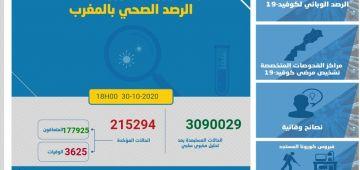 حصيلة كورونا اليوم.. 3256 مغربي ومغربية تقاسو و53 ماتو و3014 تشافاو.. الطوطال: 215294 إصابة و3625 وفاة و177925 حالة شفاء.. و33744 كيتعالجو منهم 819 فحالة خطيرة