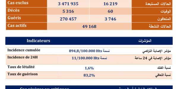 حصيلة كورونا اليوم: 3979 مغربي ومغربية تصابو و60 ماتو و996 فحالة خطيرة