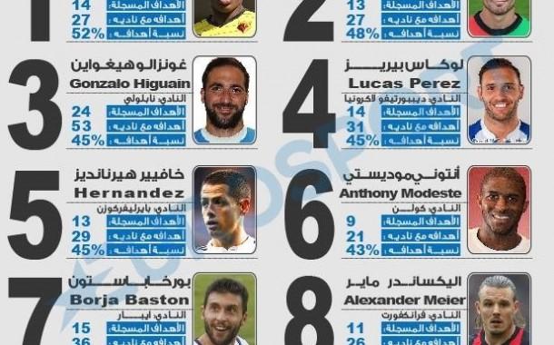 حكيم زياش في قائمة أبرز نجوم هذا الموسم الذين سجلوا النسبة الأكبر من الأهداف مع فرقهم