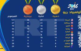 العرب والغرب بيناتهوم نقطة والميداليات بزاف. ها مشحال خداو لعرب وها مشحال خداو الغرب ديال الميداليات