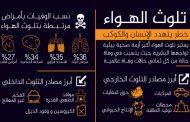 دراسة. التلوث كيضيع ليكوم نعاسكوم